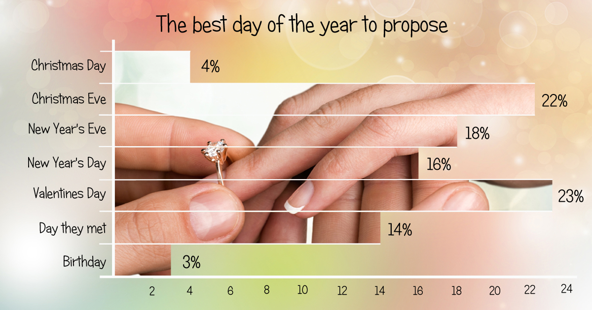 Chart showing the best day of the year to propose - Valentine's Day